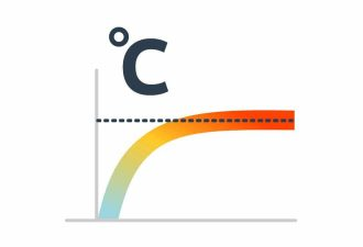 Vízhőmérséklet változás